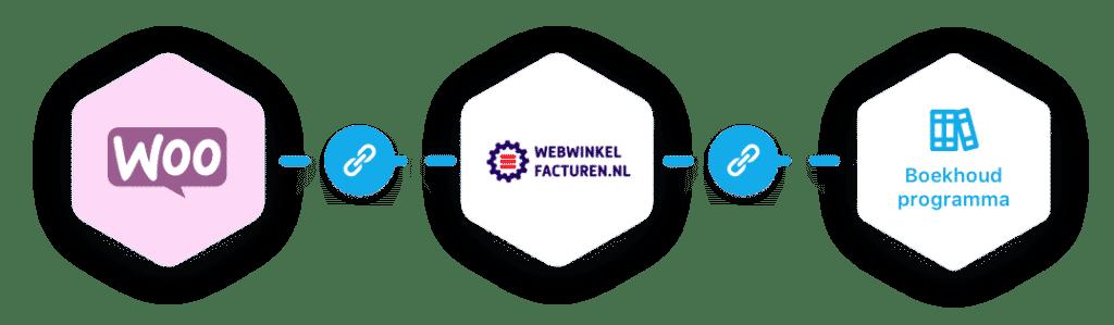 woocommerce - boekhoudprogramma koppeling