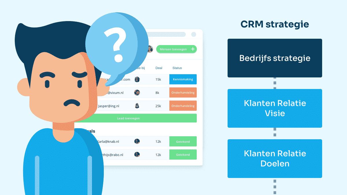 CRM Stategie